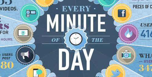 Digitale Daten: Was passiert innerhalb 1 Minute?