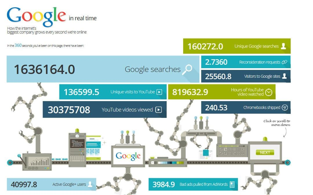 google real time infografic