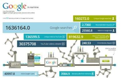 Google Real Time Infografik: Google in Echtzeit – echt faszinierend!
