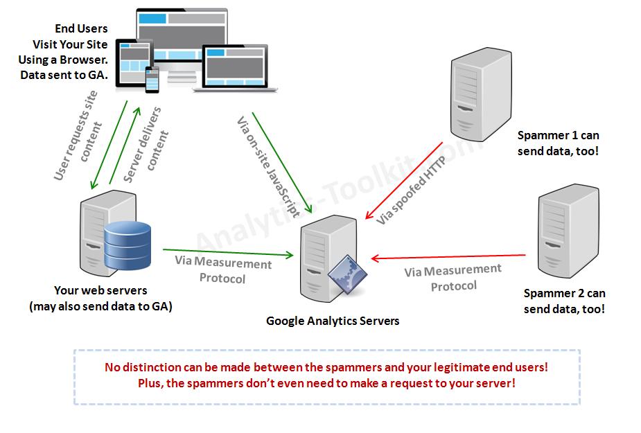 Google Analytics Spammer