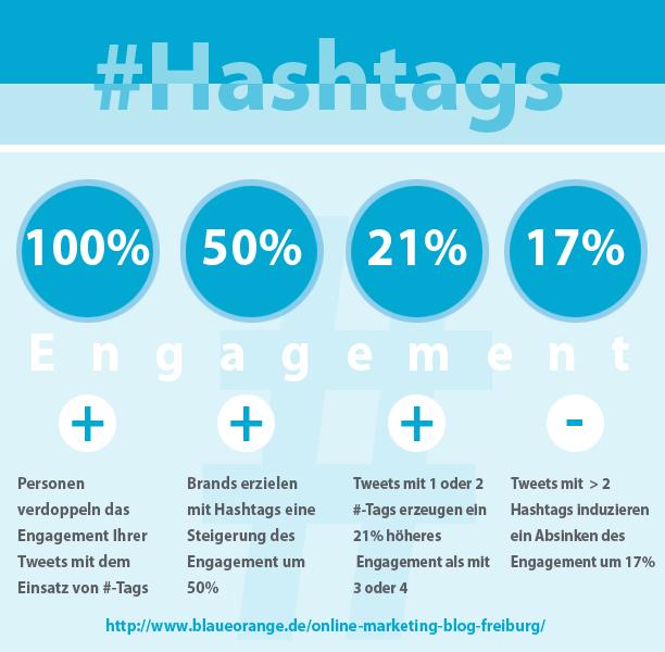 Infografik Hashtags und Engagement