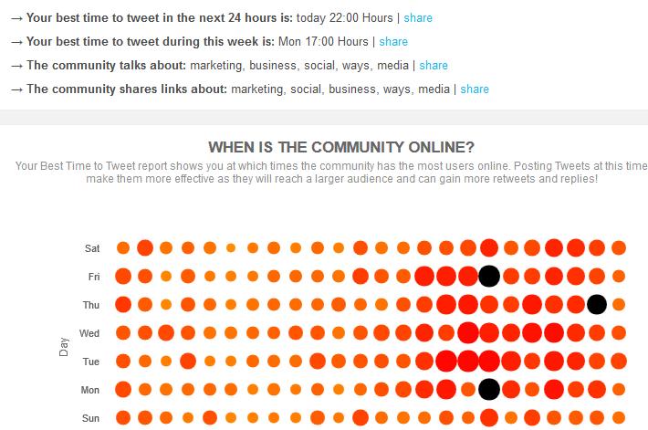 Social Media Best time to Tweet