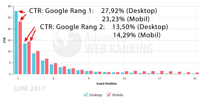 CTR im Verhältnis zu dem Google Ranking