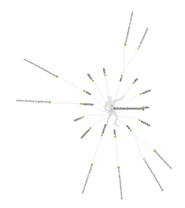 longtail keywords finden mit answerthepublic